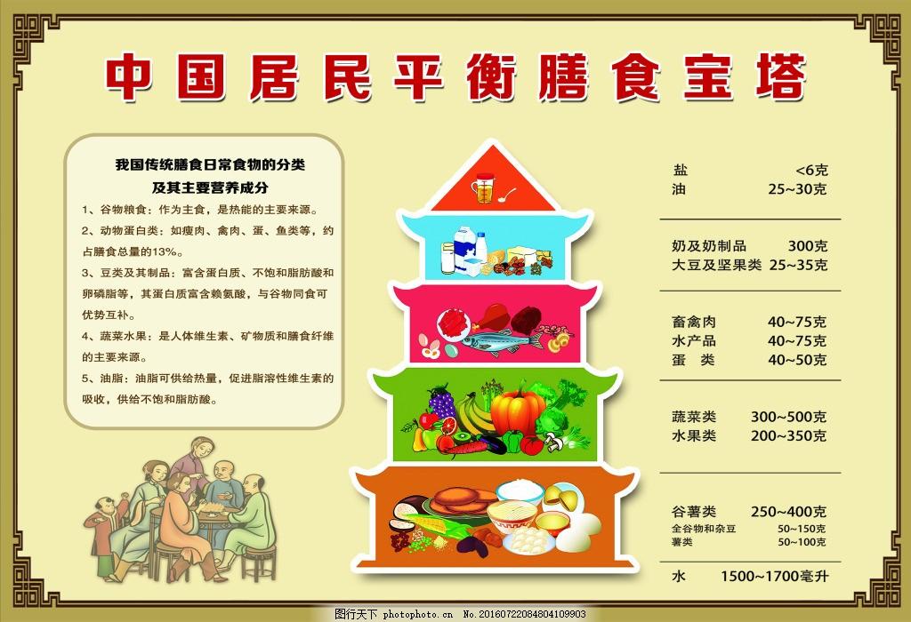 中国居民平衡膳食宝塔图片