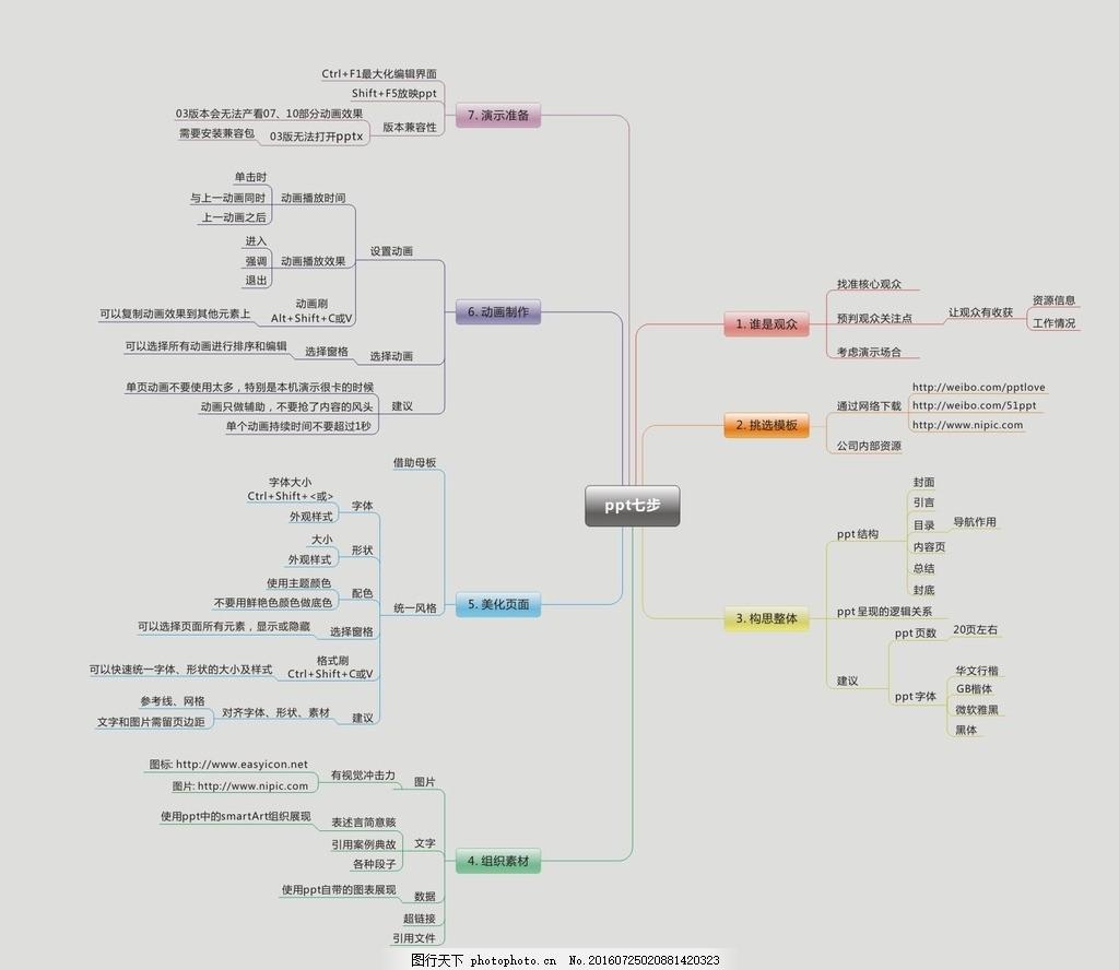 思维导图应用 一般ppt制作的 流程图 逻辑工具 形象思维 其他素材