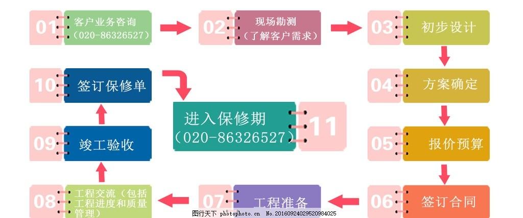 服务流程 步骤 排序 企业展板 销售步骤